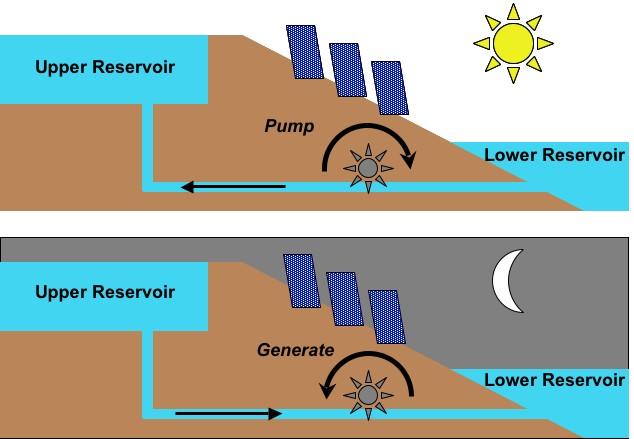 La soluzione al piu grande problema del fotovoltaico