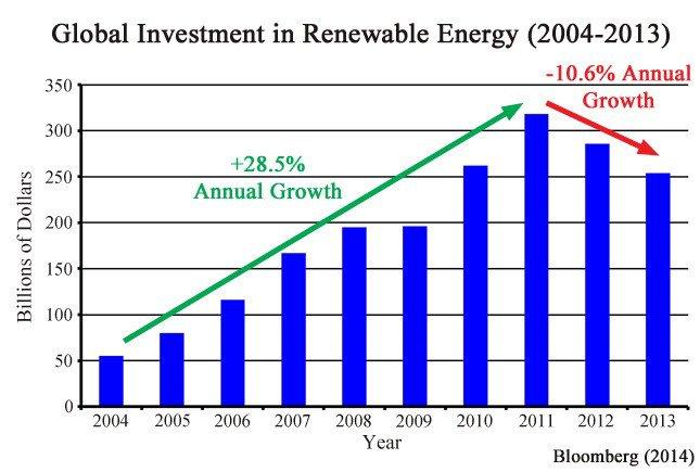Fotovoltaico Ha l'energia rinnovabile raggiunto il proprio picco